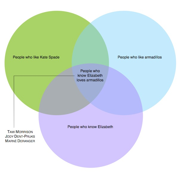 Kate Spade Venn Diagram
